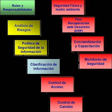 Gestión de Seguridad de la Información