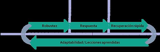 Ciberresiliencia.png