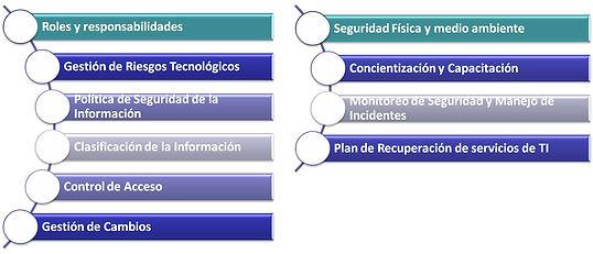 Modelo de gestion de ciberseguridad.jpg