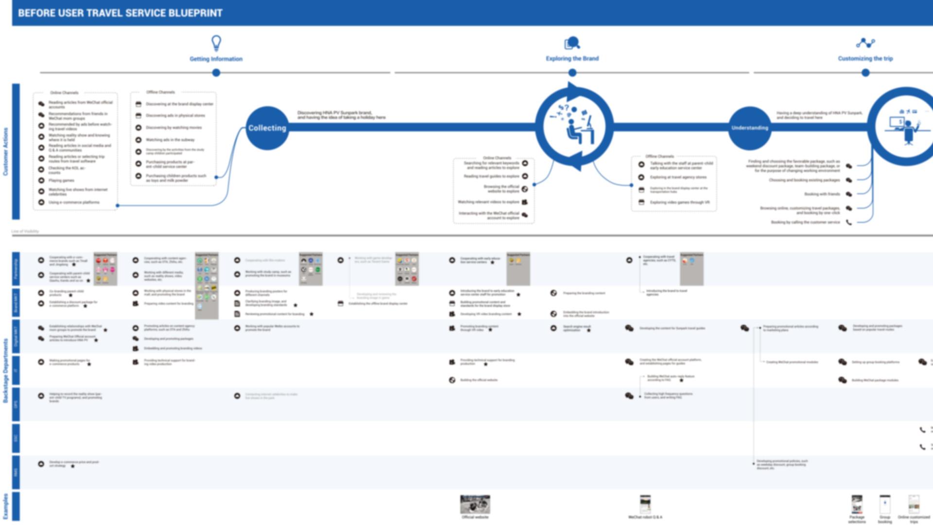 Before User Travel Service Blueprint.jpg