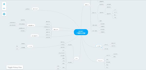 FunctionalMap01.png