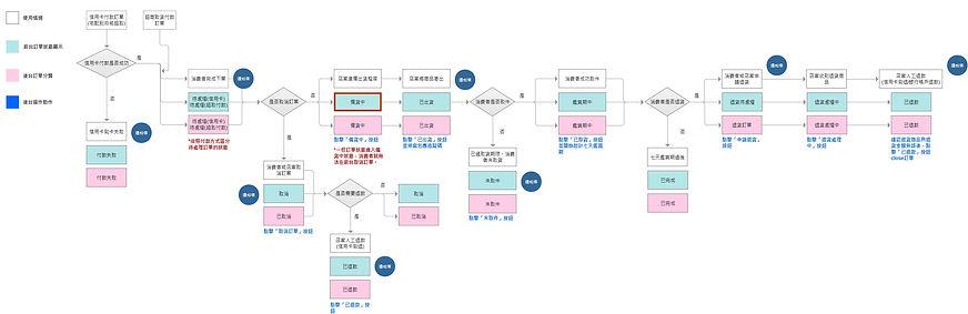 訂單狀態顯示資訊_0712.jpg