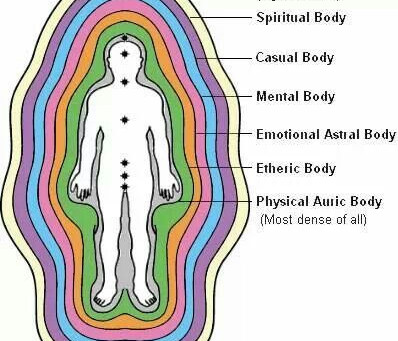 Chakras Explained and How TO Work With Them