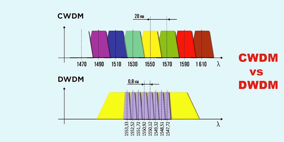 Viavi Fiber and Metro Training:  Chooosing the right CWDM and DWDM test equipment