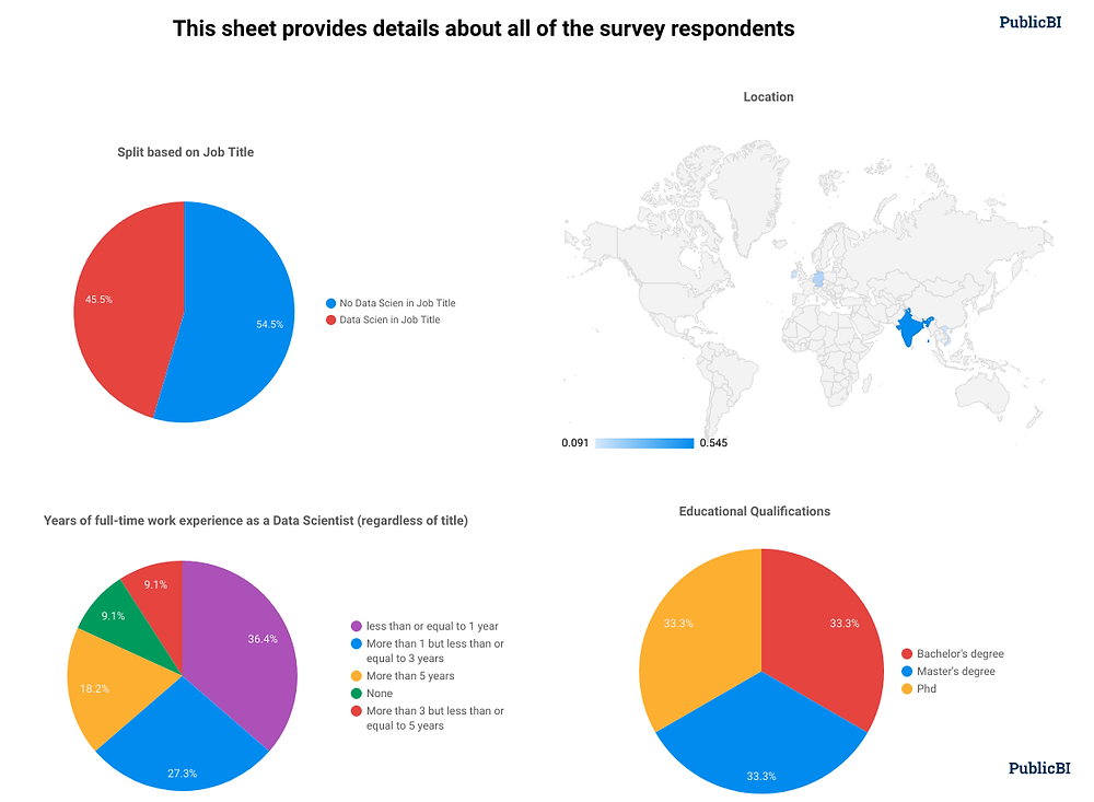 Data Analysis of Data Scientists Survey