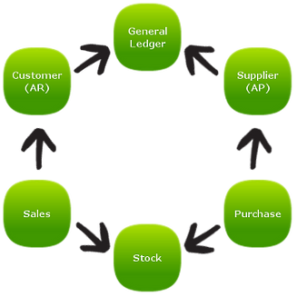SQL accounting System Workflow