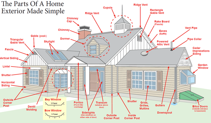 Home Exterior Anatomy