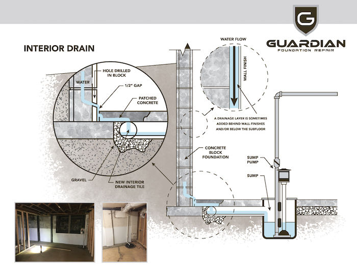Know the difference between waterproofing in house vs. apartment - Guardian Foundation Repair