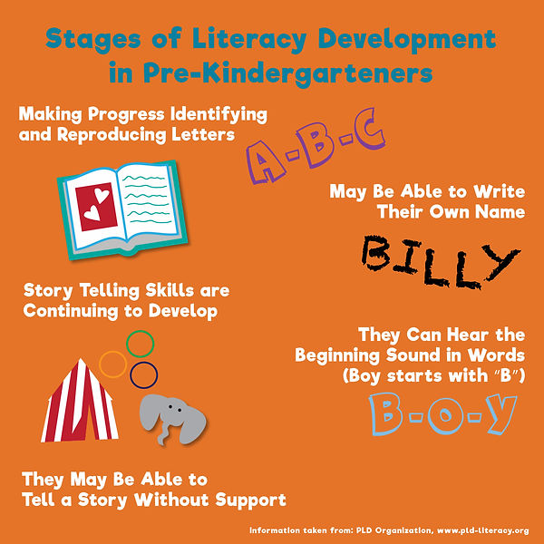 Stages of Literacy Development in Pre-Ki