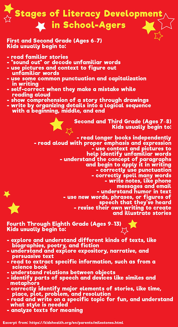 Stages of Literacy Development in School