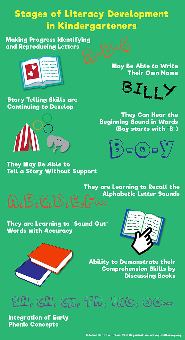 Stages of Literacy Development in Kinder