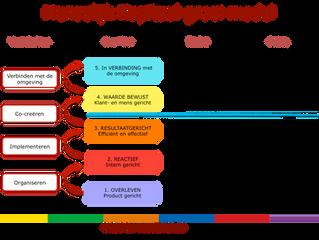 Onderzoek naar het Menselijk Kapitaal Groeimodel.