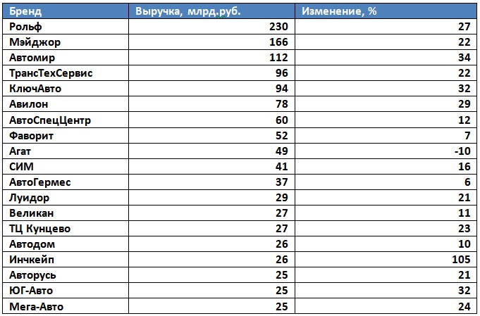 Рейтинг ТОП-20 автохолдингов