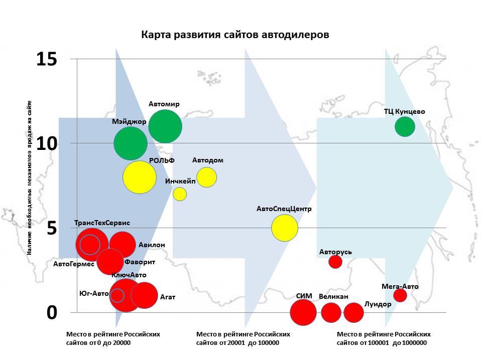Карта развития сайтов автодилеров.