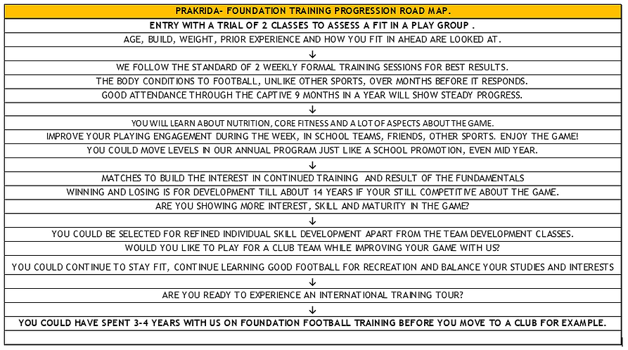 PFA training road map 10Sep20.PNG