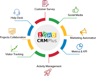 zoho-crm-plus-implementation.png