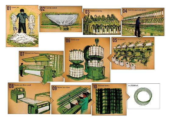 Farm to fabric