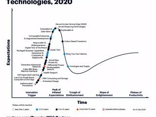 Что интересного в Gartner Hype Cycle – 2020