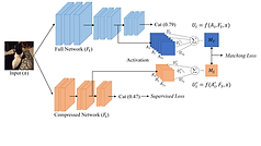 attribution-preservation-in-network-comp