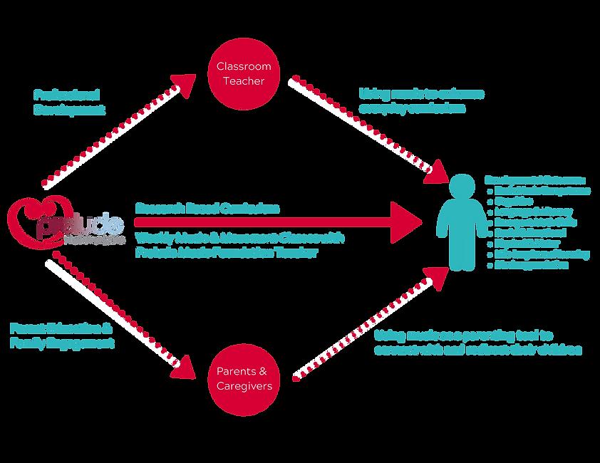 PMF Program Model.png