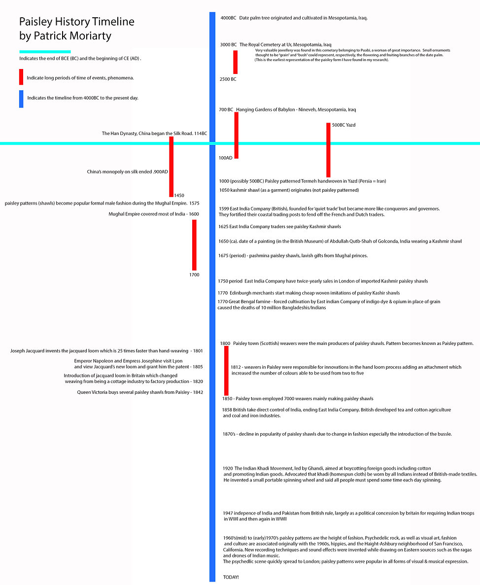 graphic historical timeline of the paisley pattern