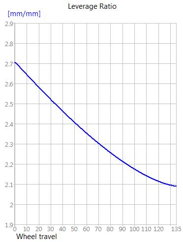 29er FS Leverage Ratio
