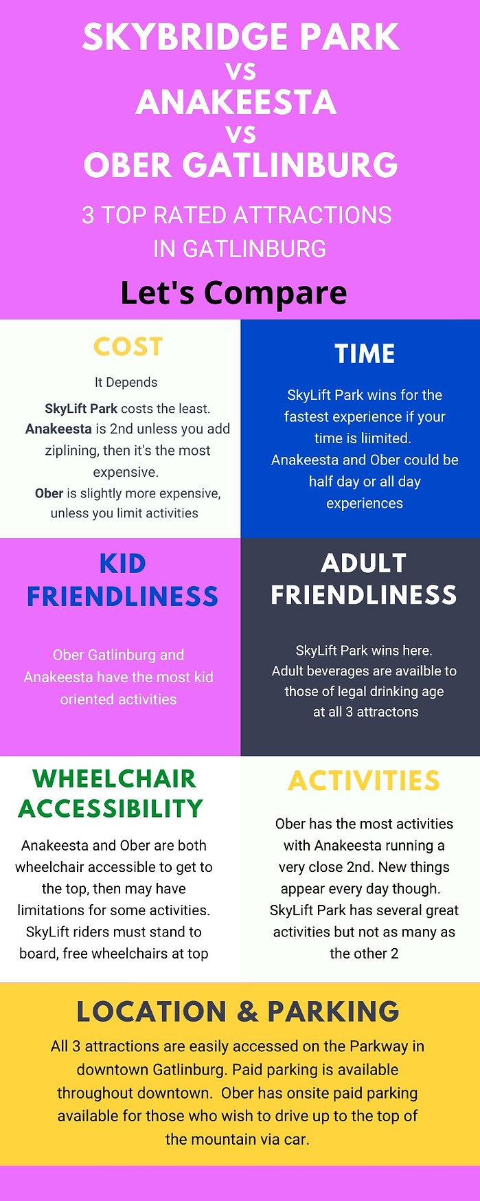 Infographic comparing Anakeesta vs SkyBridge vs Ober Gatlinburg attractions in Gatlinburg TN