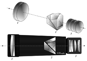 Diagram of the interior of a scope showing prisms and lenses