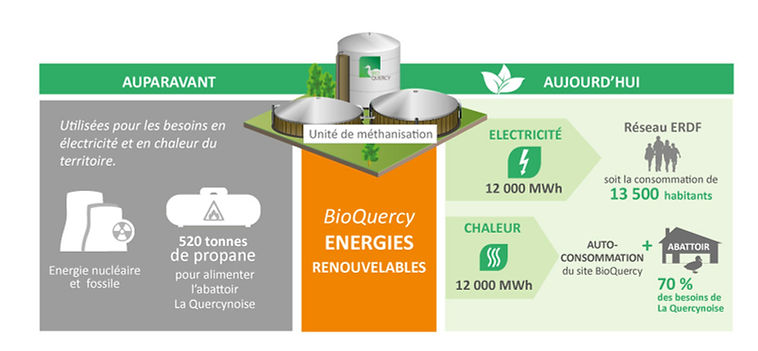 bioquercy-infographie-production-energie