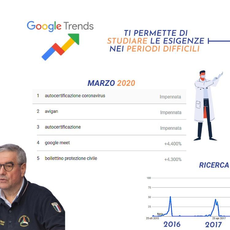 ricerche-google-trend-marzo-2020