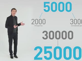 Видеоазбука для потребителей финансовых услуг
