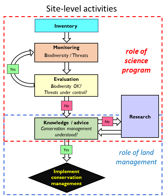 Fig. 3. Overview of AWC's science program