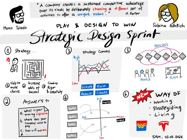 Strategic Design Sprints.png
