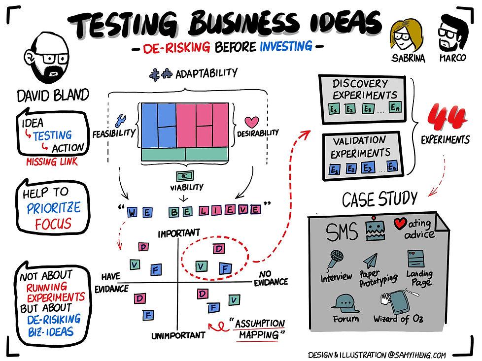 Testing Business Ideas.jpg