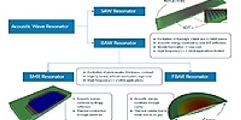 [線上研討會] RF MEMS Design with OnScale Cloud Engineering Simulation Software