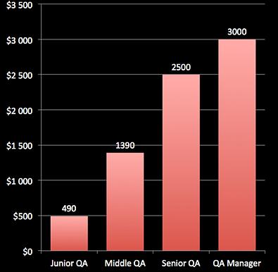 Средние зарплаты тестировщиков по категориям на 2016 год