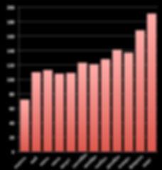 Динамика количества вакансий QA за 2015-2016 год