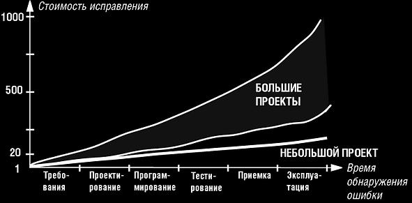 Стоимость исправления багов