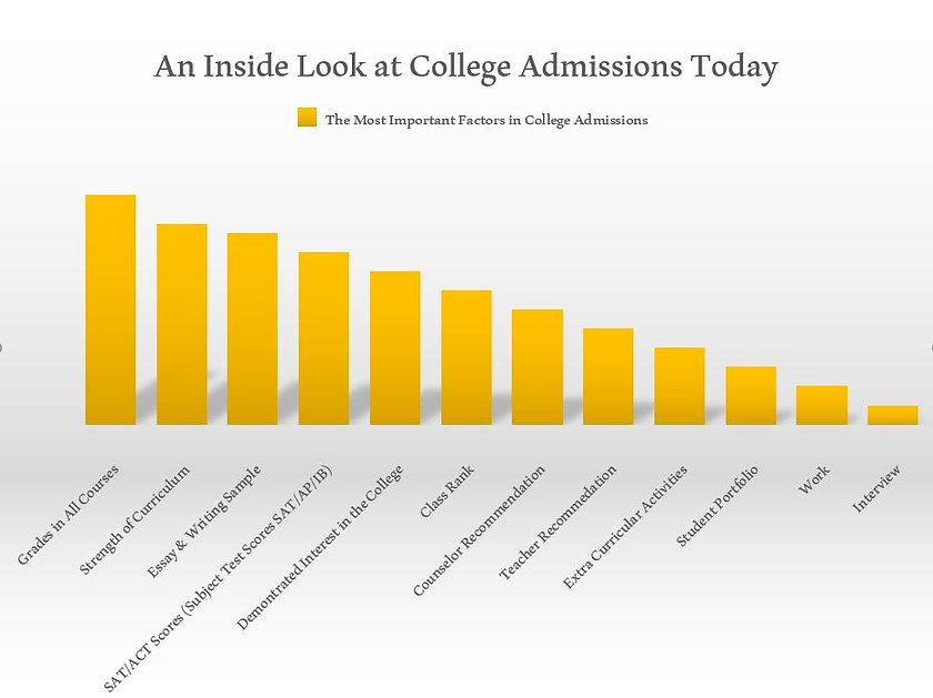 College Admissions Graph.JPG