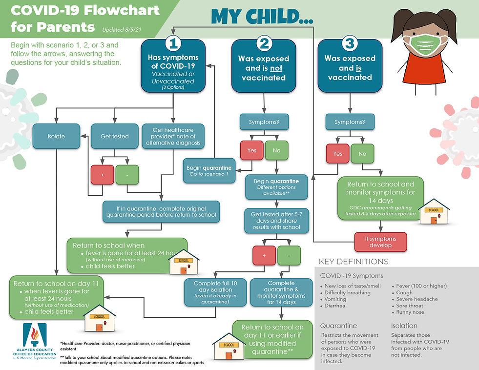 COVID Parents Flowchart - English.jpg