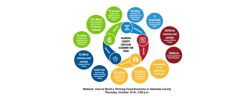 Circular Food Economy Graphic