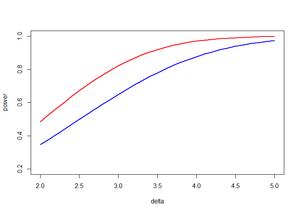 Red: replicates=10, blue replicates=7