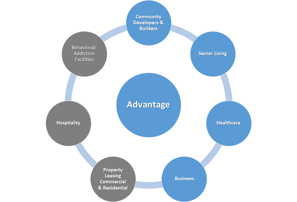 CRM, marketing automation, follow up workflow process automation.  All-in-one.