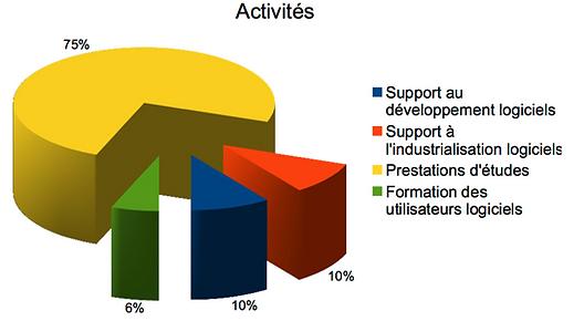 Part chiffre d'affaire d'Andheo en 2013