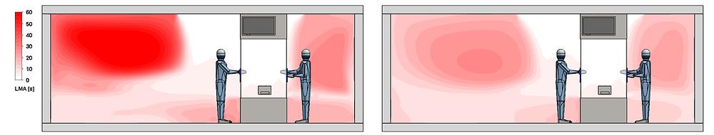 Le système de ventilation de la figure de gauche conduit à un taux de renouvellement d'air deux fois plus faible dans certaines parties du local.