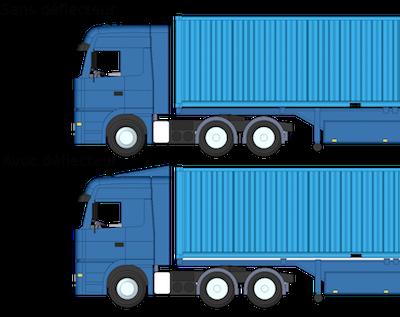 Camion avec et sans déflecteur