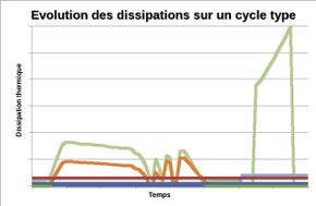 Evolution des dissipations sur un cycle