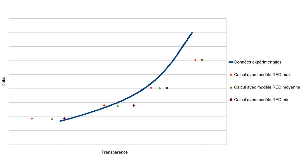 Courbe débit/transparence