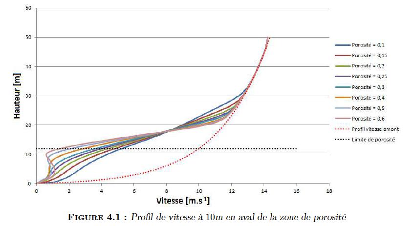 Profils de vitesse en fonction de la porosité, modélisant la présence de forêt