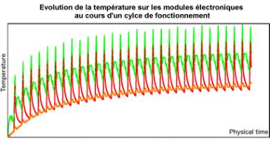 Courbe d'évolution de la température